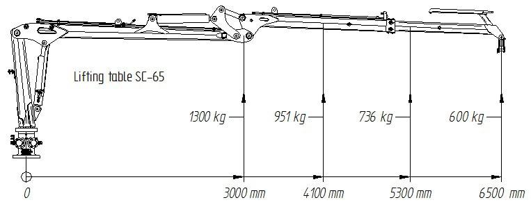 Hubdiagramm für SCANDIC-Forstkran SC-65