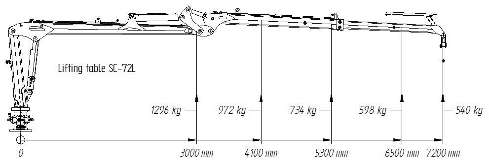 Hubdiagramm für SCANDIC-Forstkran SC-72