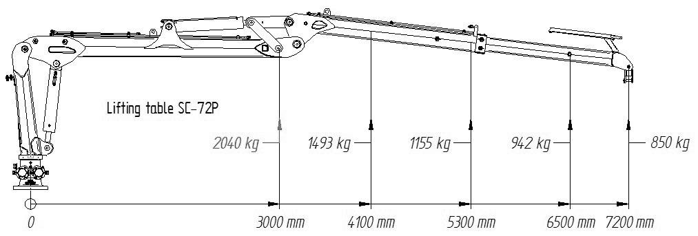 Hubdiagramm für SCANDIC-Forstkran SC-72 PRO
