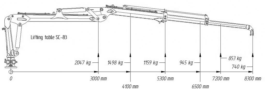 Hubdiagramm für SCANDIC-Forstkran SC-83